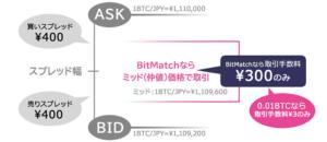DMMのBitMatch注文