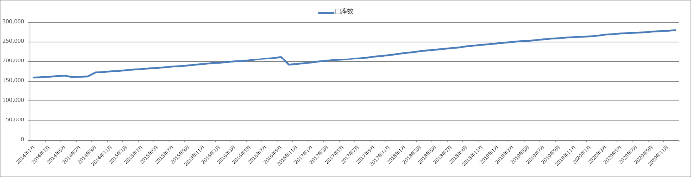 ヒロセ通商の口座開設数の推移グラフ(店頭FX口座)