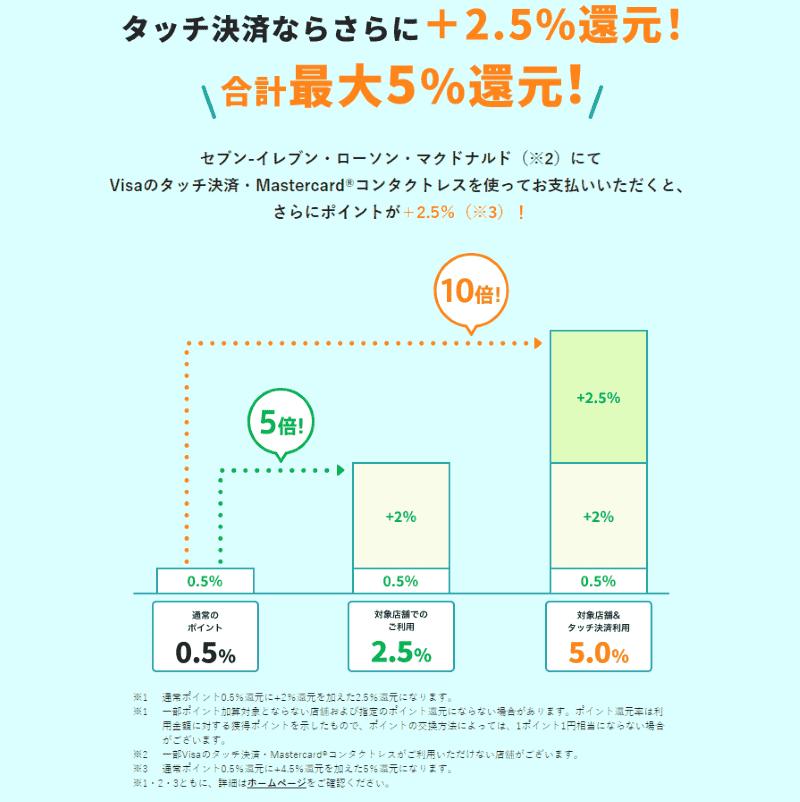 三井住友カードNLのコンビニ還元率