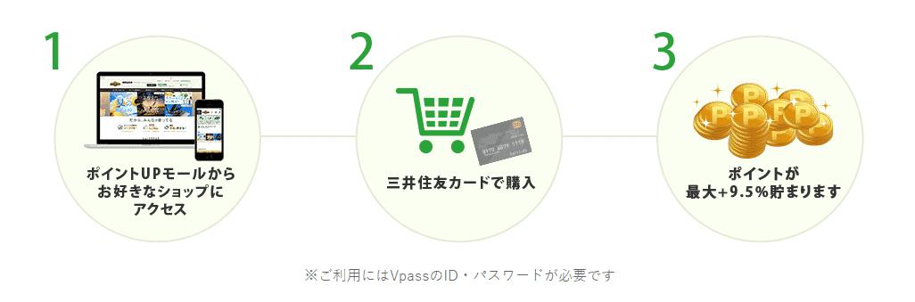 三井住友カードポイントupモールやり方