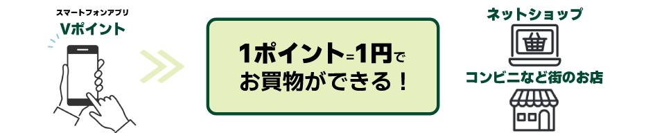 三井住友カードのVポイント使い方