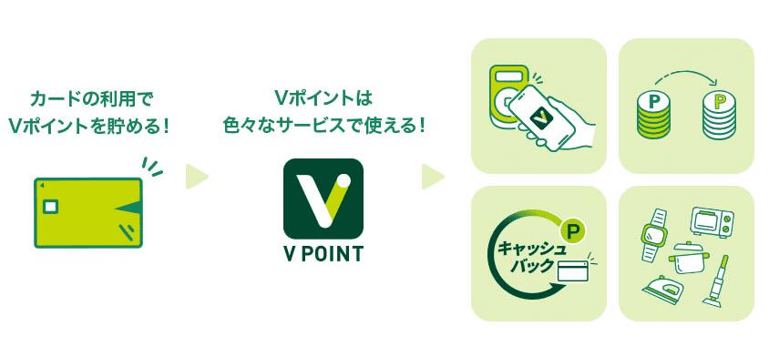 三井住友カードのVポイント